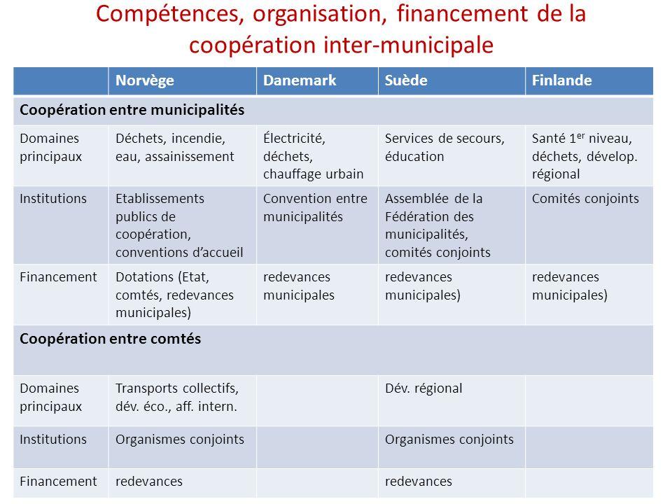 Compétences, organisation, financement de la coopération inter-municipale
