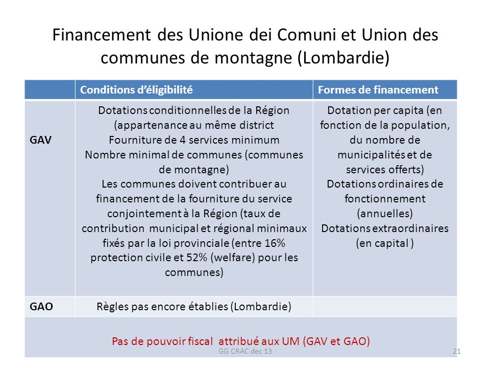 Financement des Unione dei Comuni et Union des communes de montagne (Lombardie)