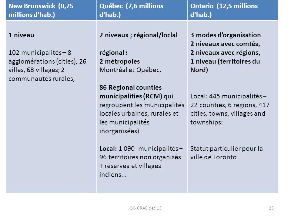 New Brunswick (0,75 millions d'hab.) Québec (7,6 millions d'hab.)