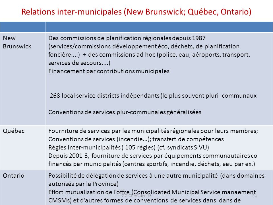 Relations inter-municipales (New Brunswick; Québec, Ontario)