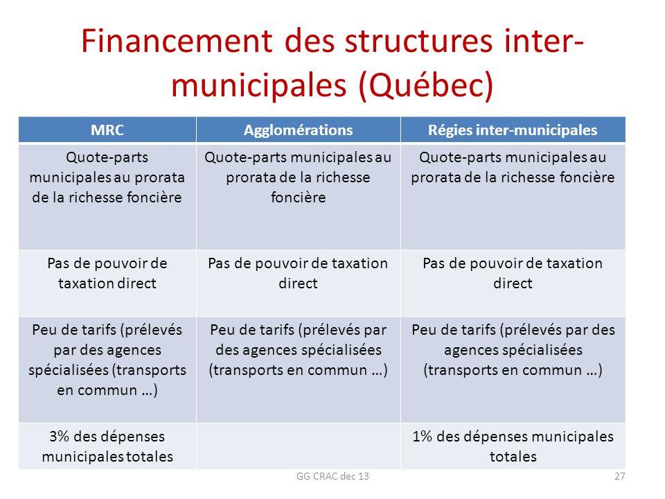 Financement des structures inter-municipales (Québec)
