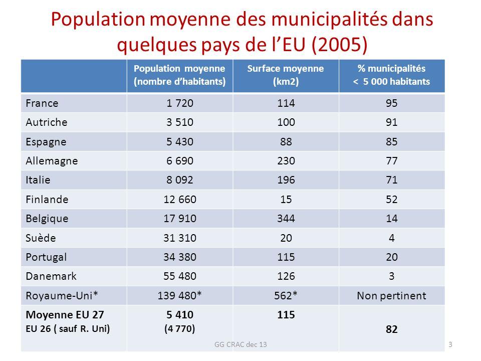 Population moyenne des municipalités dans quelques pays de l'EU (2005)