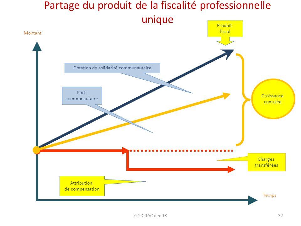 Partage du produit de la fiscalité professionnelle unique