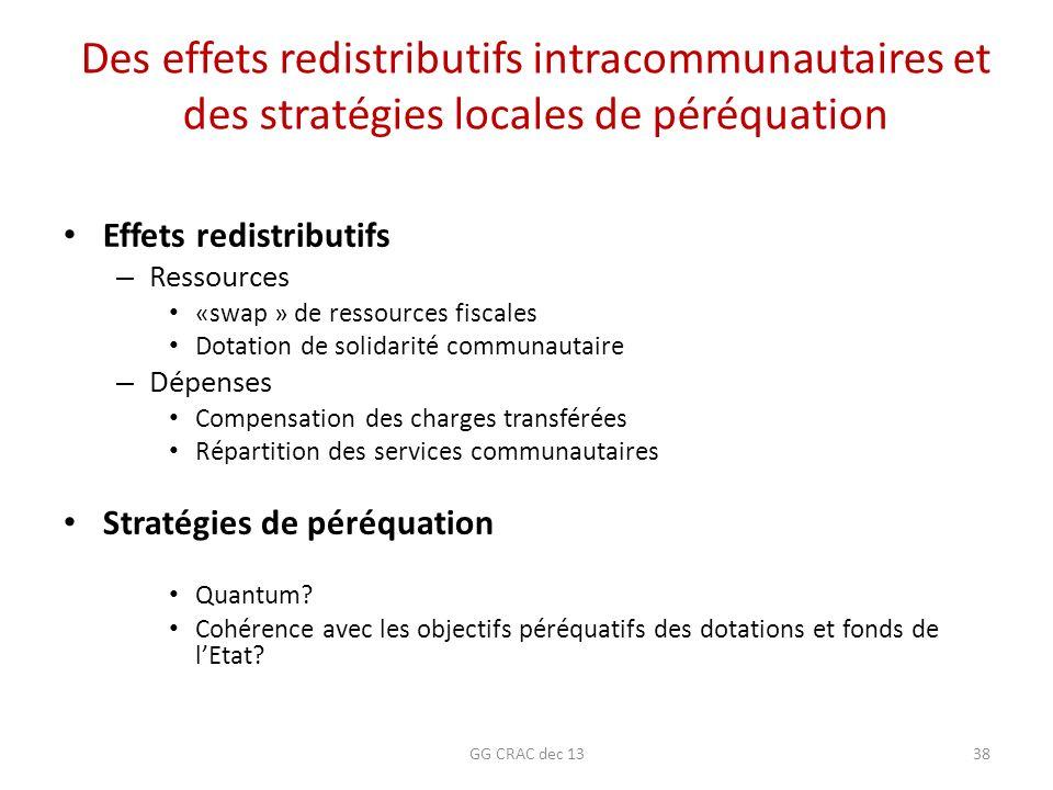 Des effets redistributifs intracommunautaires et des stratégies locales de péréquation
