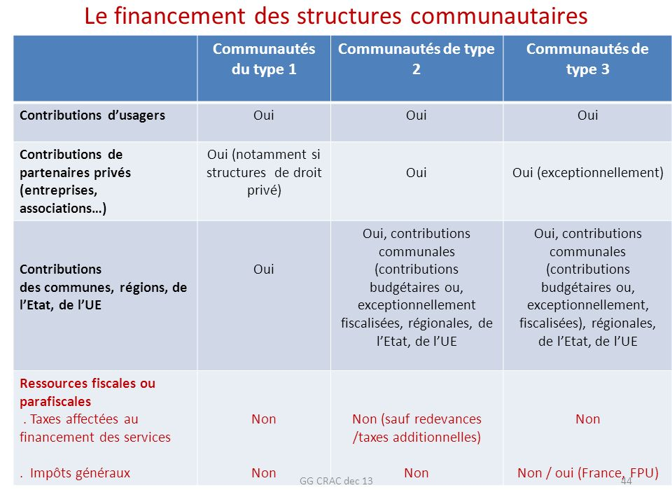 Le financement des structures communautaires