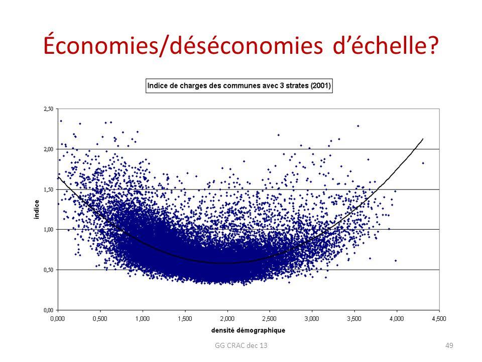 Économies/déséconomies d'échelle