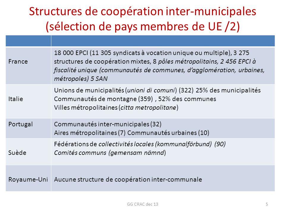 Structures de coopération inter-municipales (sélection de pays membres de UE /2)