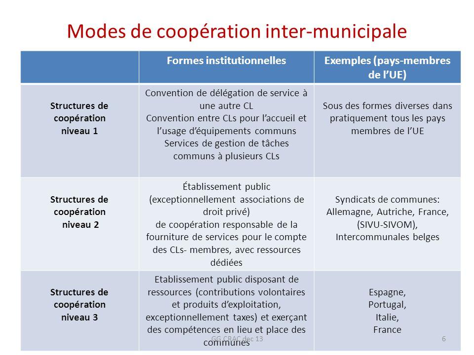 Modes de coopération inter-municipale