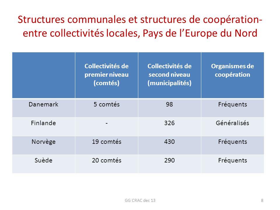 Structures communales et structures de coopération-entre collectivités locales, Pays de l'Europe du Nord