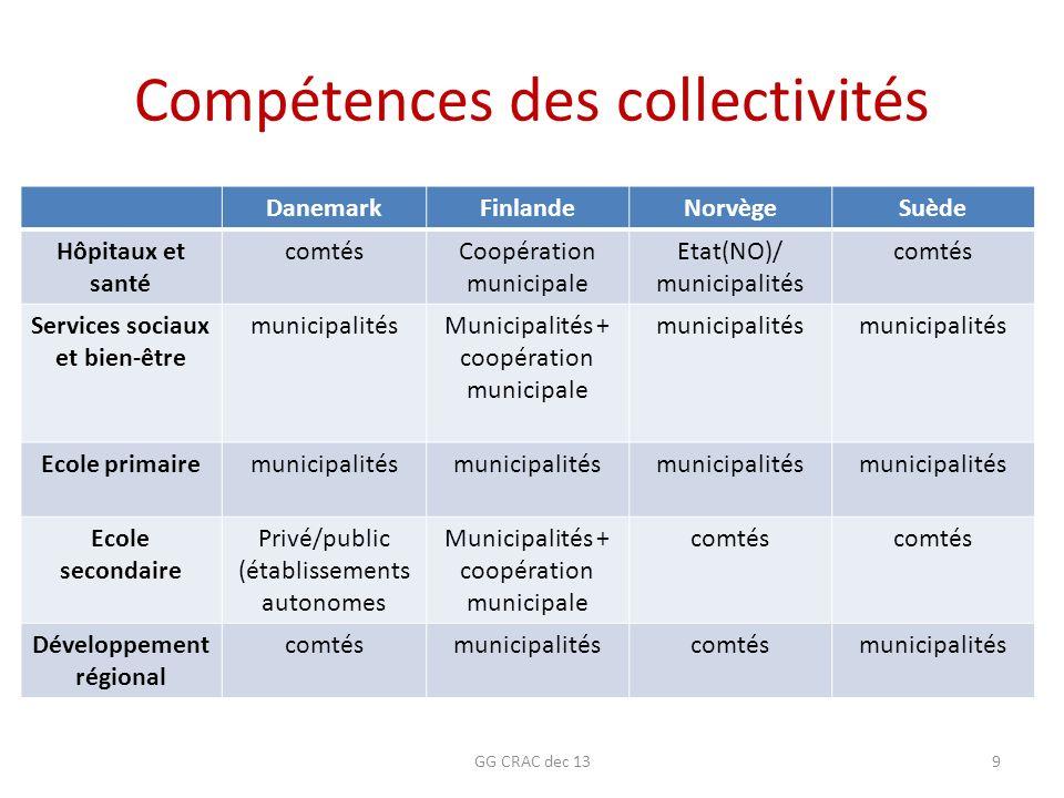 Compétences des collectivités