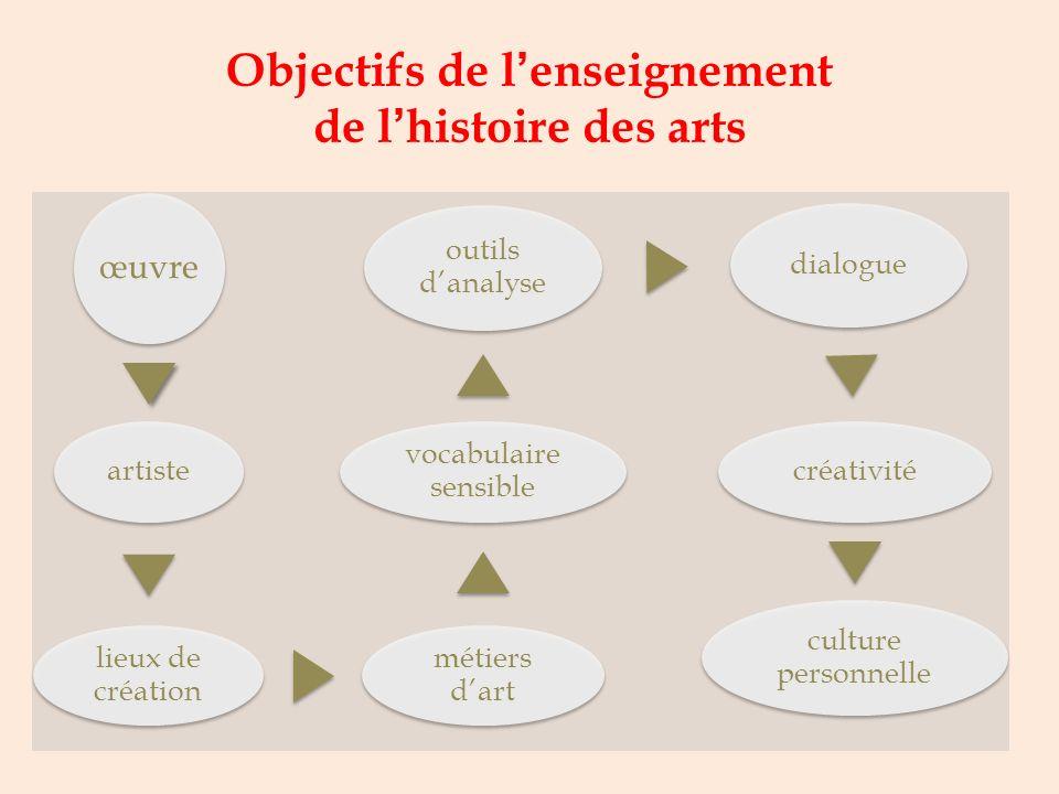 Objectifs de l'enseignement de l'histoire des arts