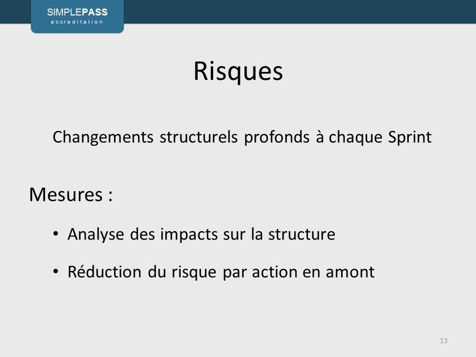 Risques Mesures : Changements structurels profonds à chaque Sprint