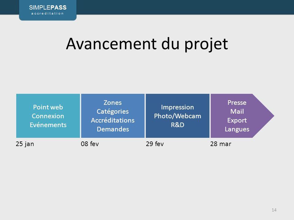 Avancement du projet Point web Connexion Evénements Zones Catégories