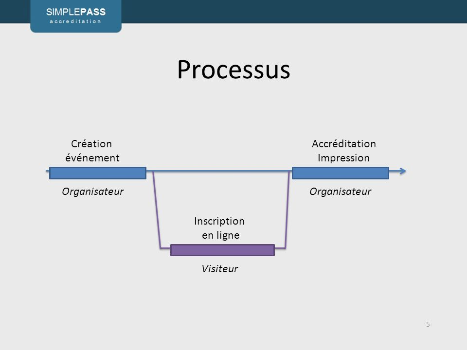 Processus Création événement Accréditation Impression Organisateur