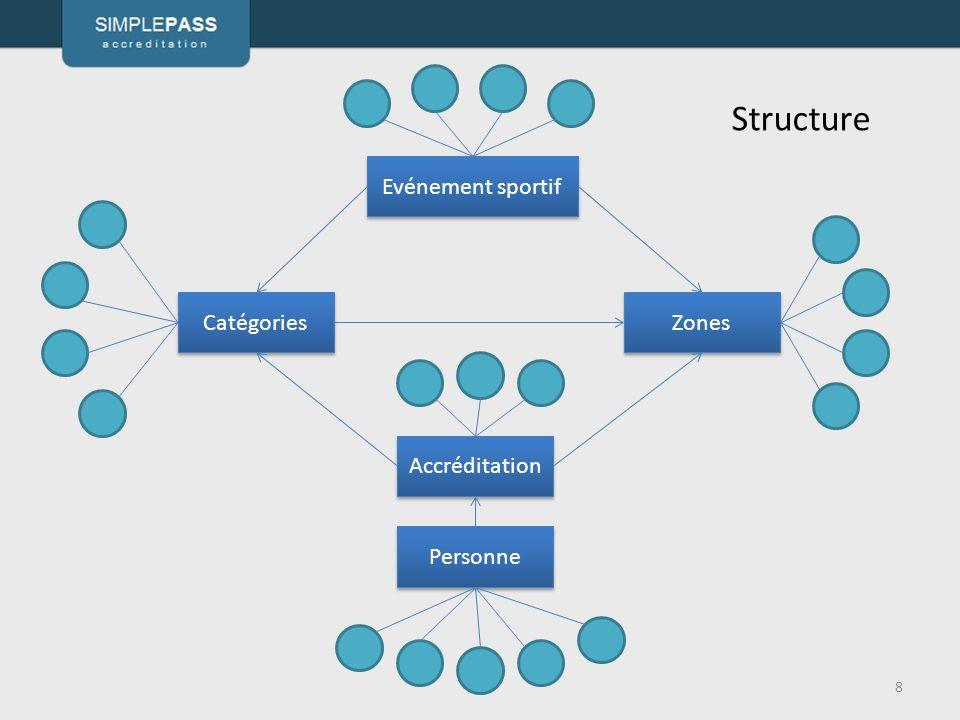 Structure Evénement sportif Catégories Zones Accréditation Personne