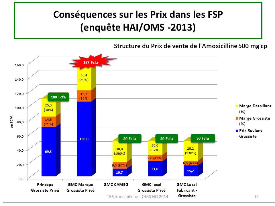 Conséquences sur les Prix dans les FSP (enquête HAI/OMS -2013)