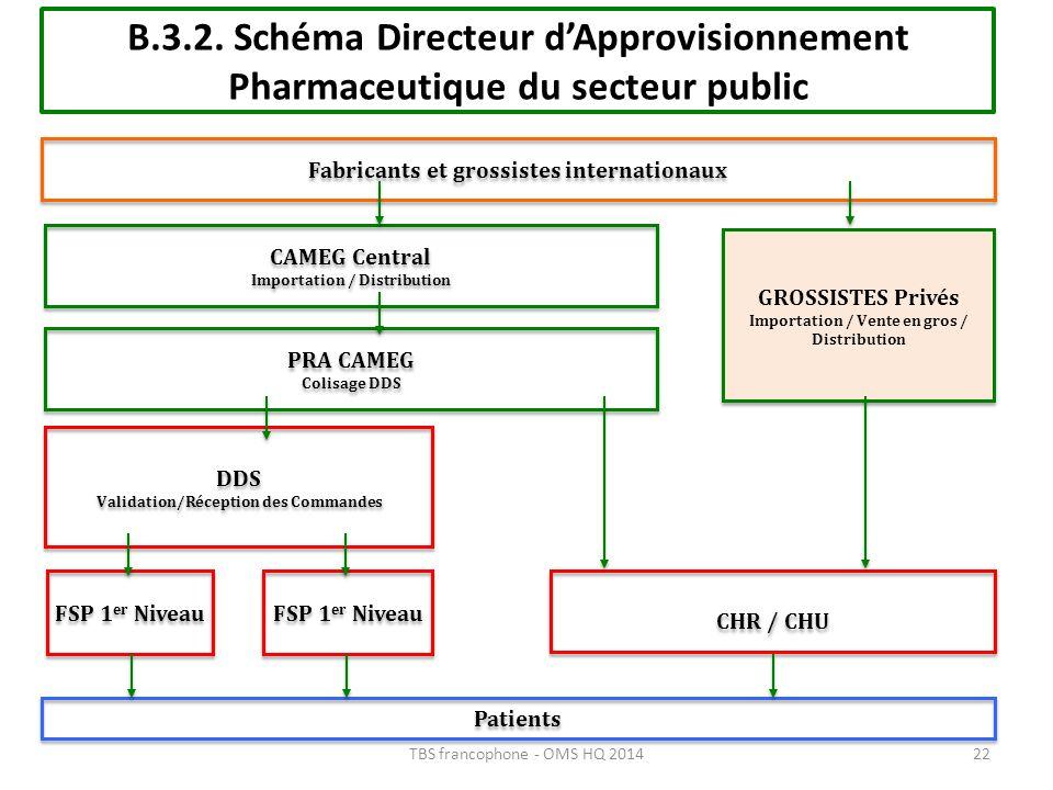 B.3.2. Schéma Directeur d'Approvisionnement Pharmaceutique du secteur public