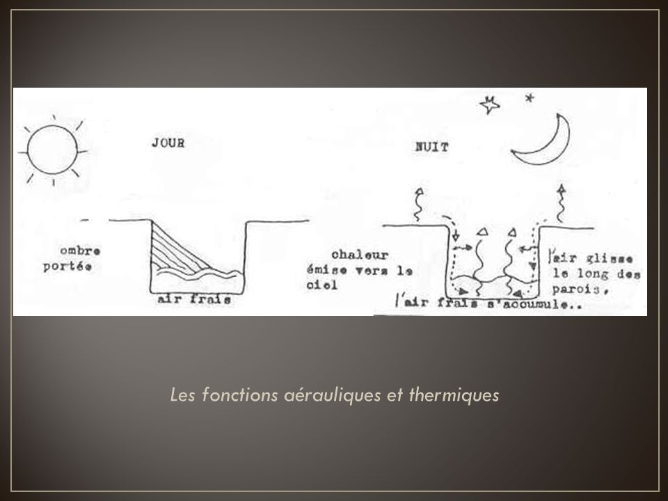 Les fonctions aérauliques et thermiques