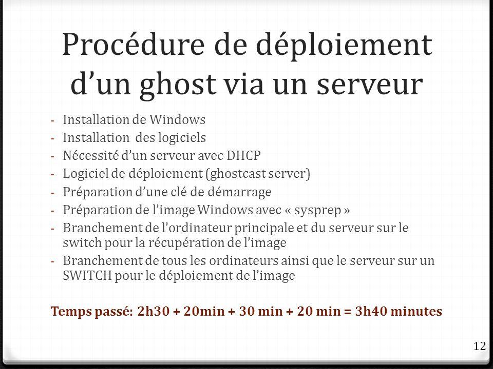 Procédure de déploiement d'un ghost via un serveur