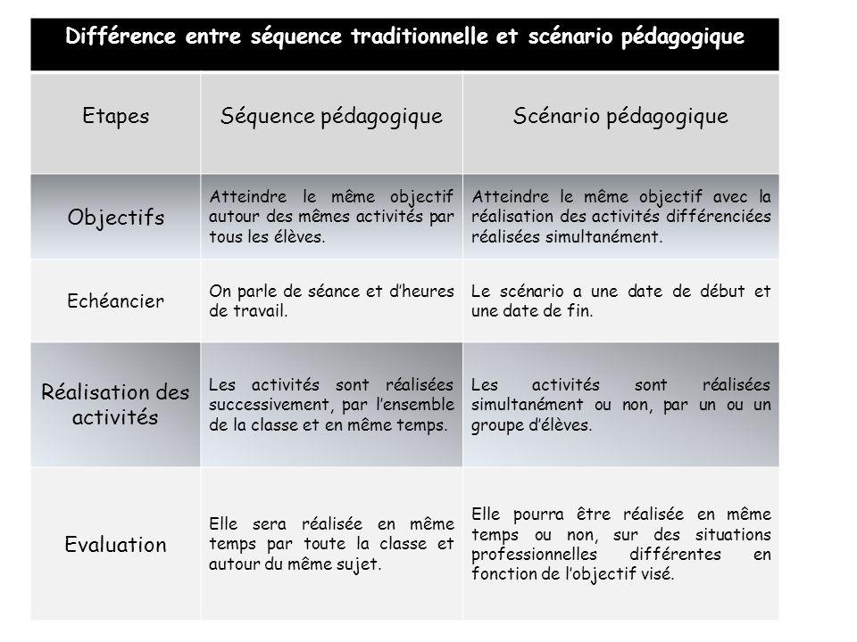 Différence entre séquence traditionnelle et scénario pédagogique