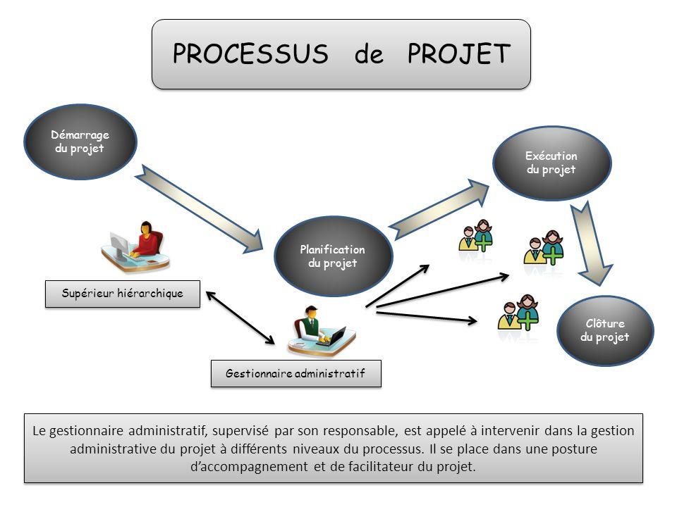 PROCESSUS de PROJET Démarrage du projet. Exécution. du projet. Planification du projet. Supérieur hiérarchique.