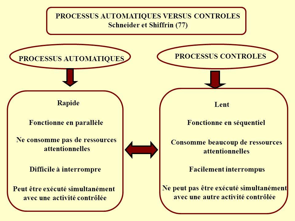 PROCESSUS AUTOMATIQUES VERSUS CONTROLES Schneider et Shiffrin (77)