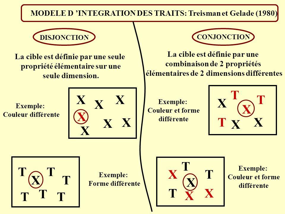 MODELE D 'INTEGRATION DES TRAITS: Treisman et Gelade (1980)