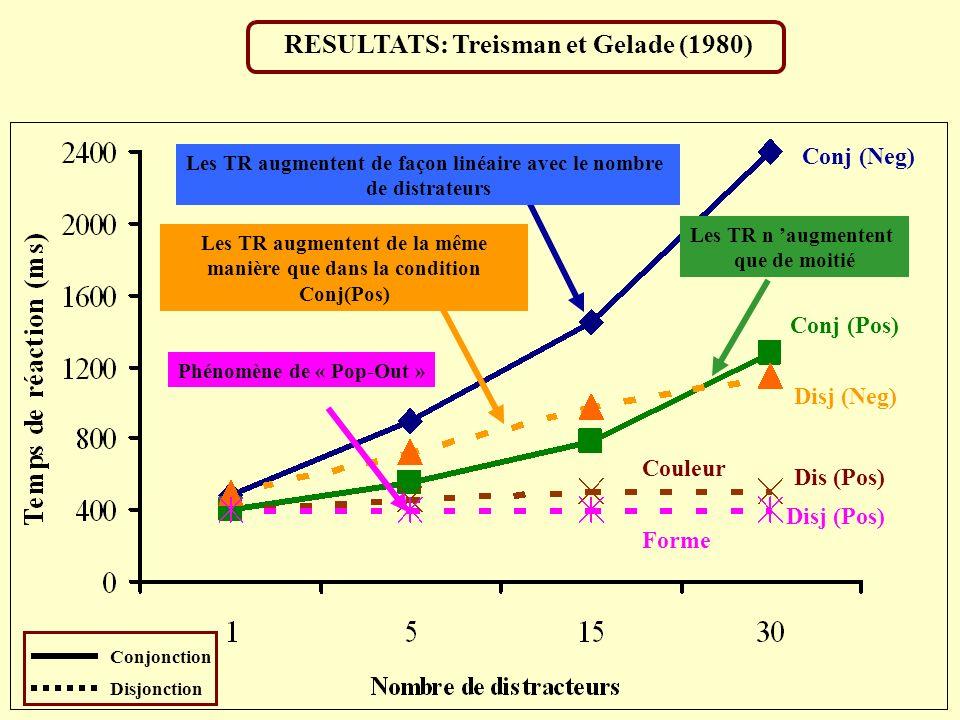 RESULTATS: Treisman et Gelade (1980)