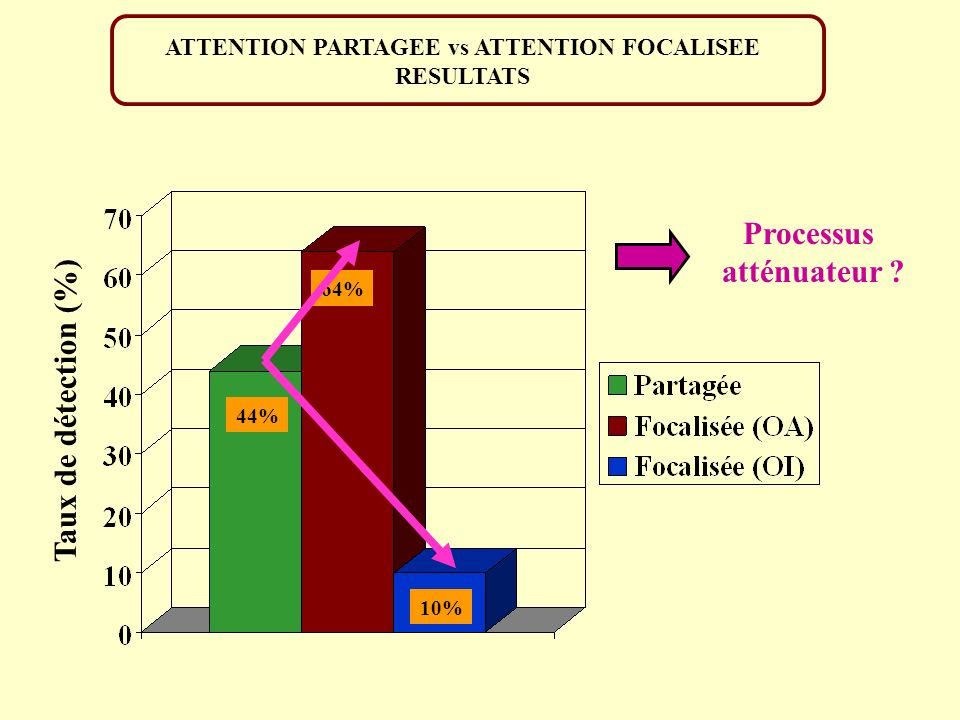 ATTENTION PARTAGEE vs ATTENTION FOCALISEE