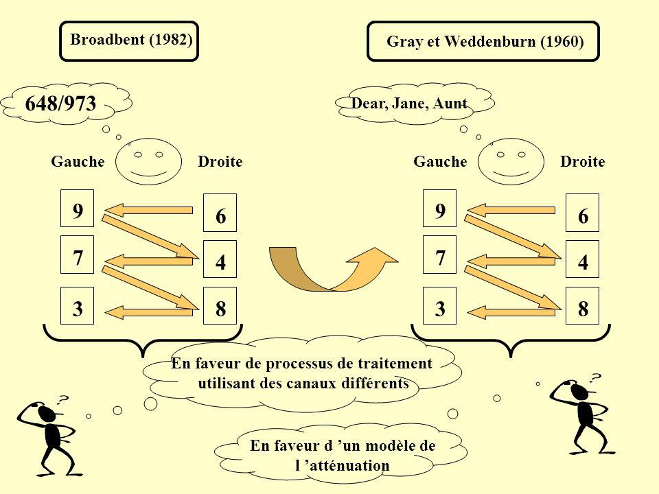 Broadbent (1982) Gray et Weddenburn (1960) Gauche. Droite. 9. 7. 3. 6. 4. 8. 648/973. Gauche.