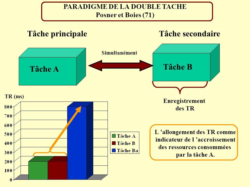 PARADIGME DE LA DOUBLE TACHE Posner et Boies (71)