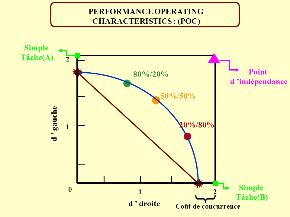 PERFORMANCE OPERATING CHARACTERISTICS : (POC)