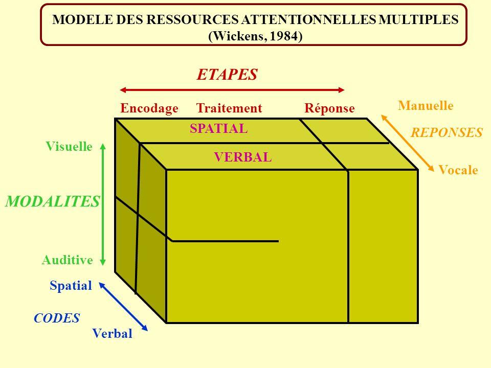 MODELE DES RESSOURCES ATTENTIONNELLES MULTIPLES