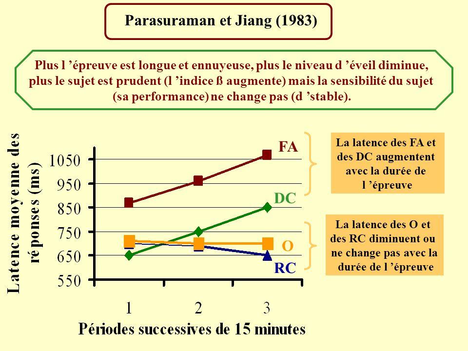 Parasuraman et Jiang (1983)