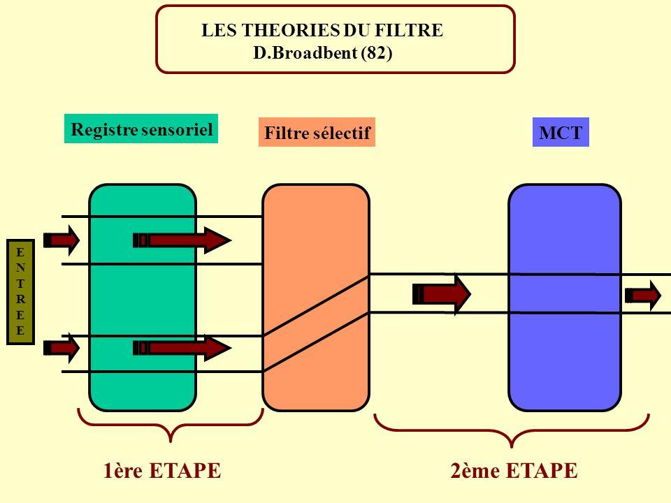 1ère ETAPE 2ème ETAPE LES THEORIES DU FILTRE D.Broadbent (82)