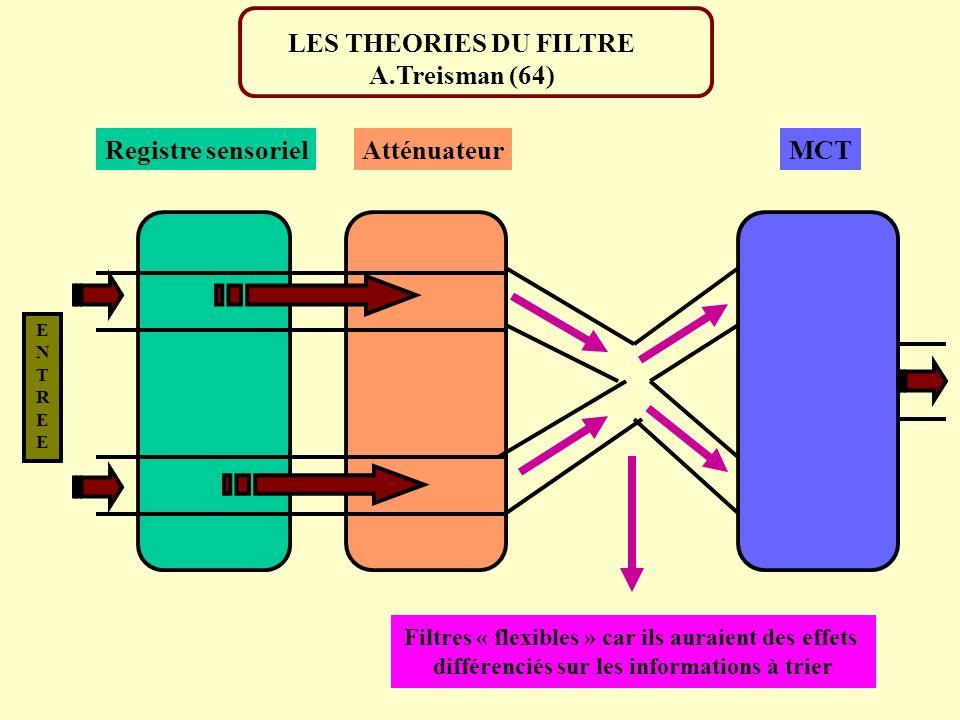 LES THEORIES DU FILTRE A.Treisman (64) Registre sensoriel Atténuateur