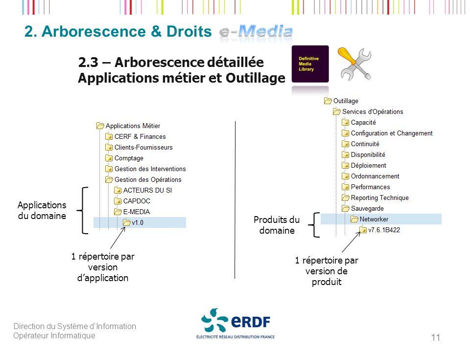 2. Arborescence & Droits 2.3 – Arborescence détaillée