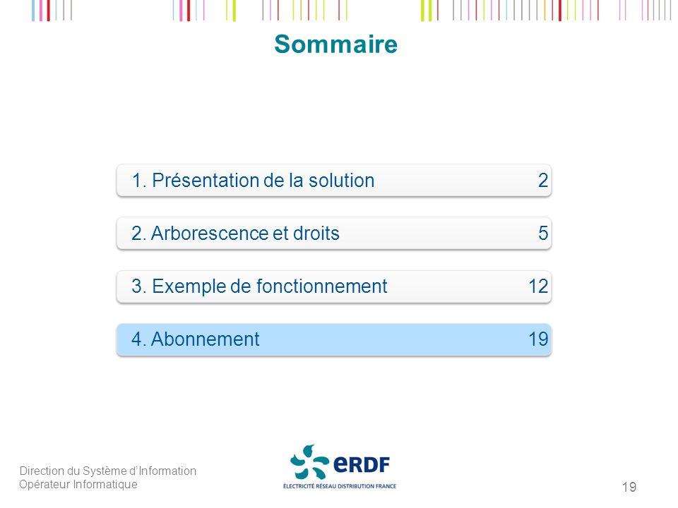 Sommaire 1. Présentation de la solution 2 2. Arborescence et droits 5