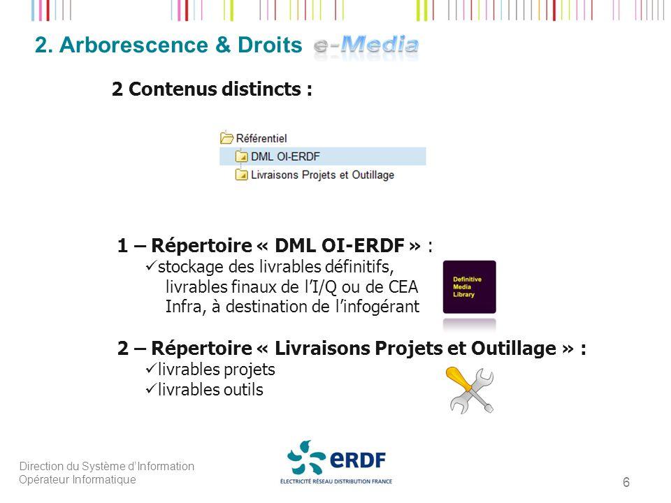 2. Arborescence & Droits 2 Contenus distincts :