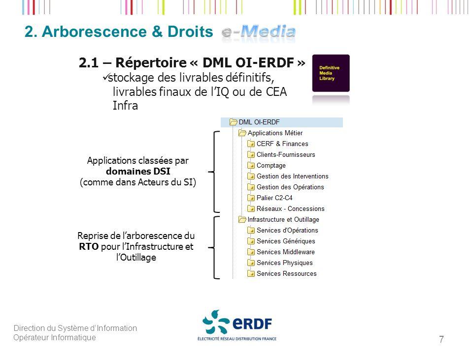 2. Arborescence & Droits 2.1 – Répertoire « DML OI-ERDF » :
