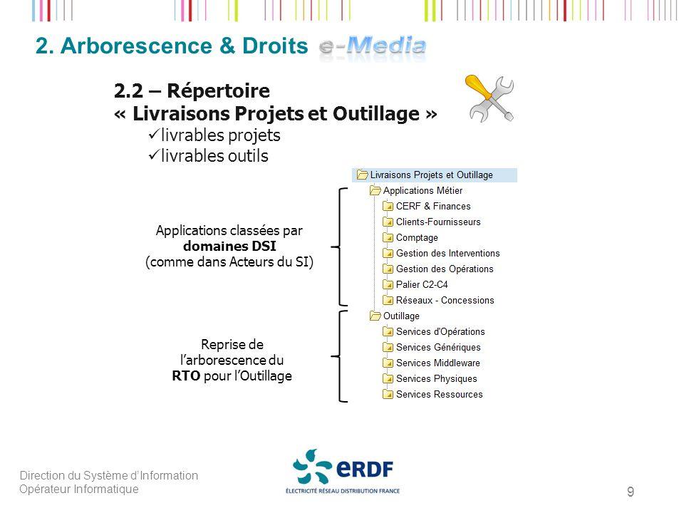 2. Arborescence & Droits 2.2 – Répertoire
