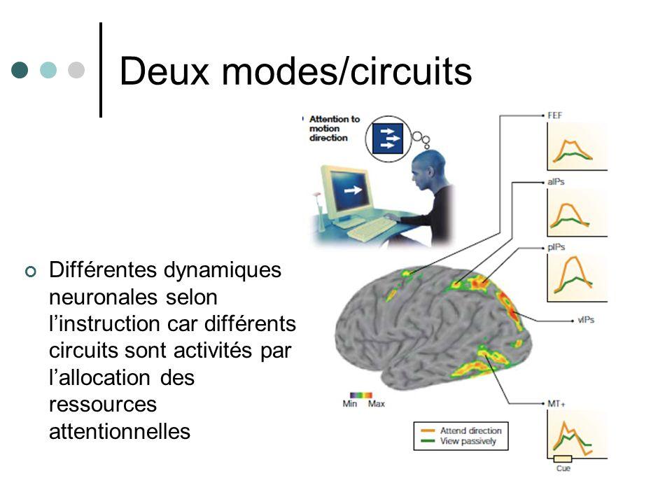 Deux modes/circuits