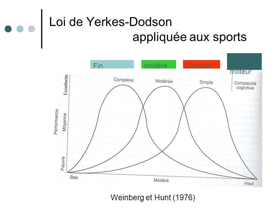Loi de Yerkes-Dodson appliquée aux sports