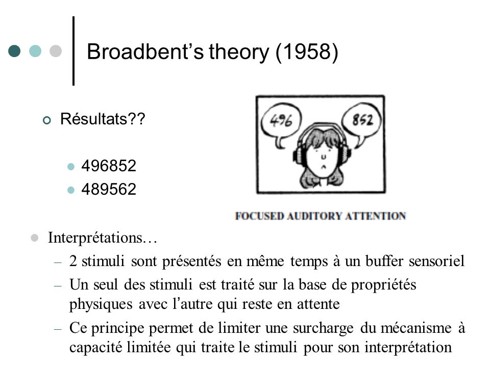 Broadbent's theory (1958) Résultats 496852 489562 Interprétations…