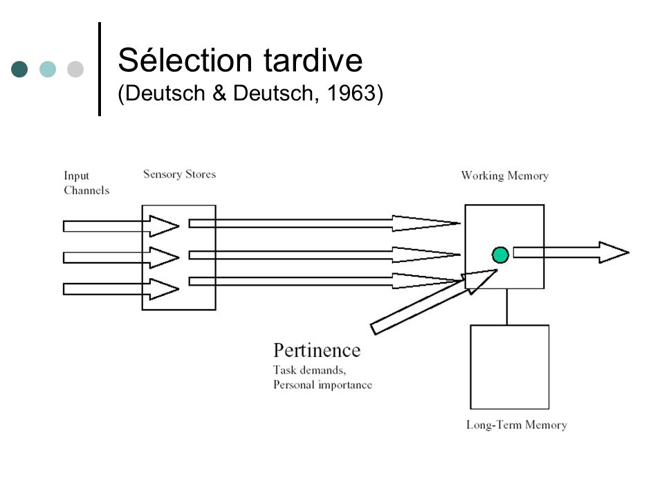 Sélection tardive (Deutsch & Deutsch, 1963)