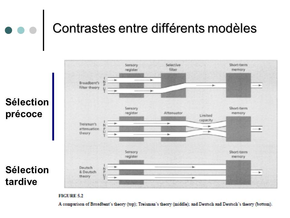 Contrastes entre différents modèles
