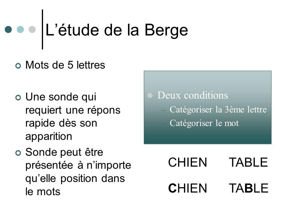 L'étude de la Berge CHIEN TABLE CHIEN TABLE Mots de 5 lettres