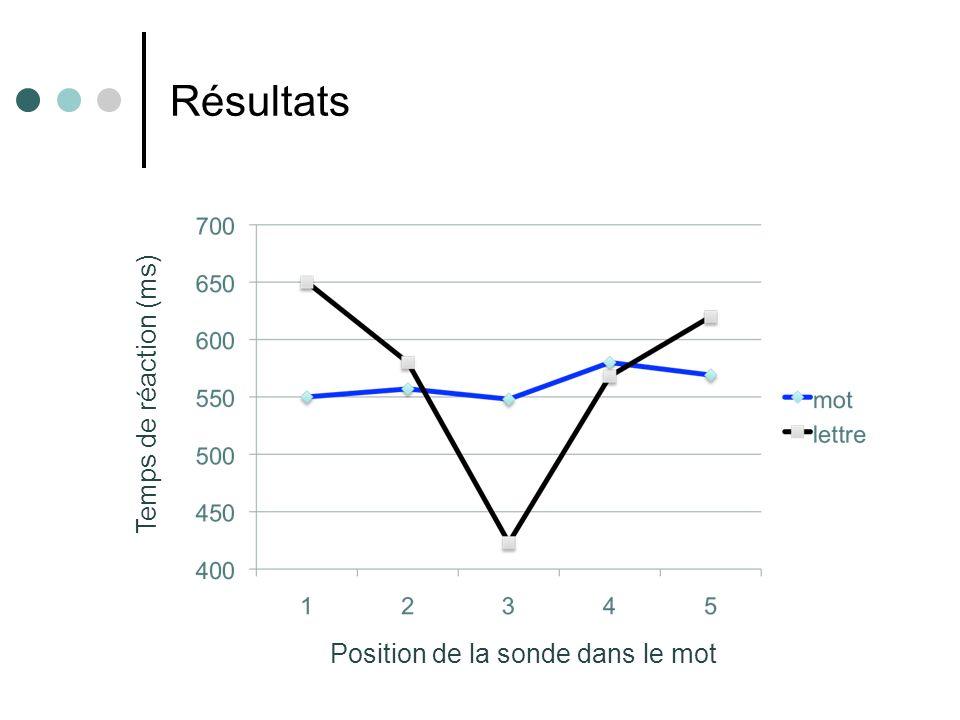 Résultats Temps de réaction (ms) Position de la sonde dans le mot