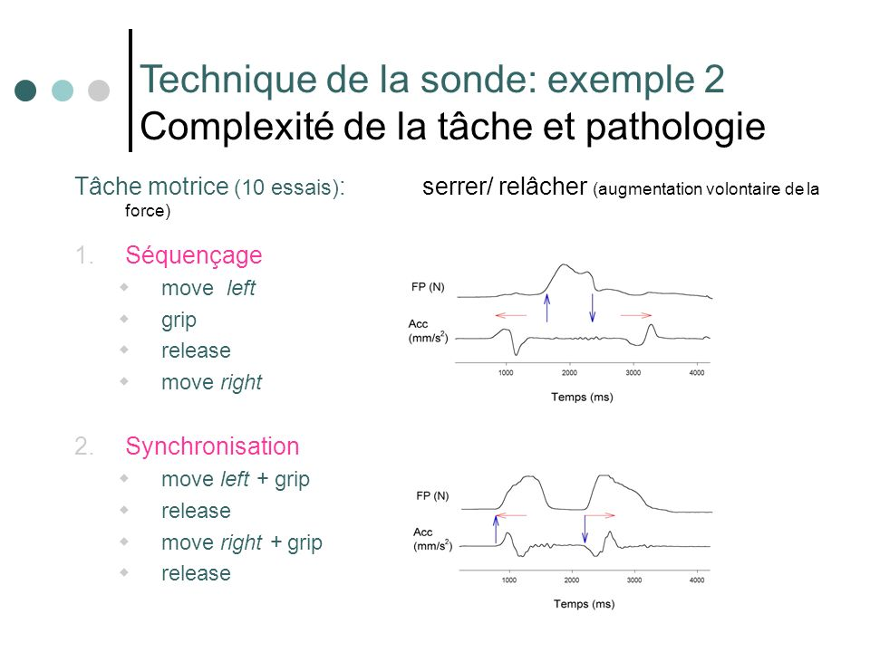 Technique de la sonde: exemple 2 Complexité de la tâche et pathologie