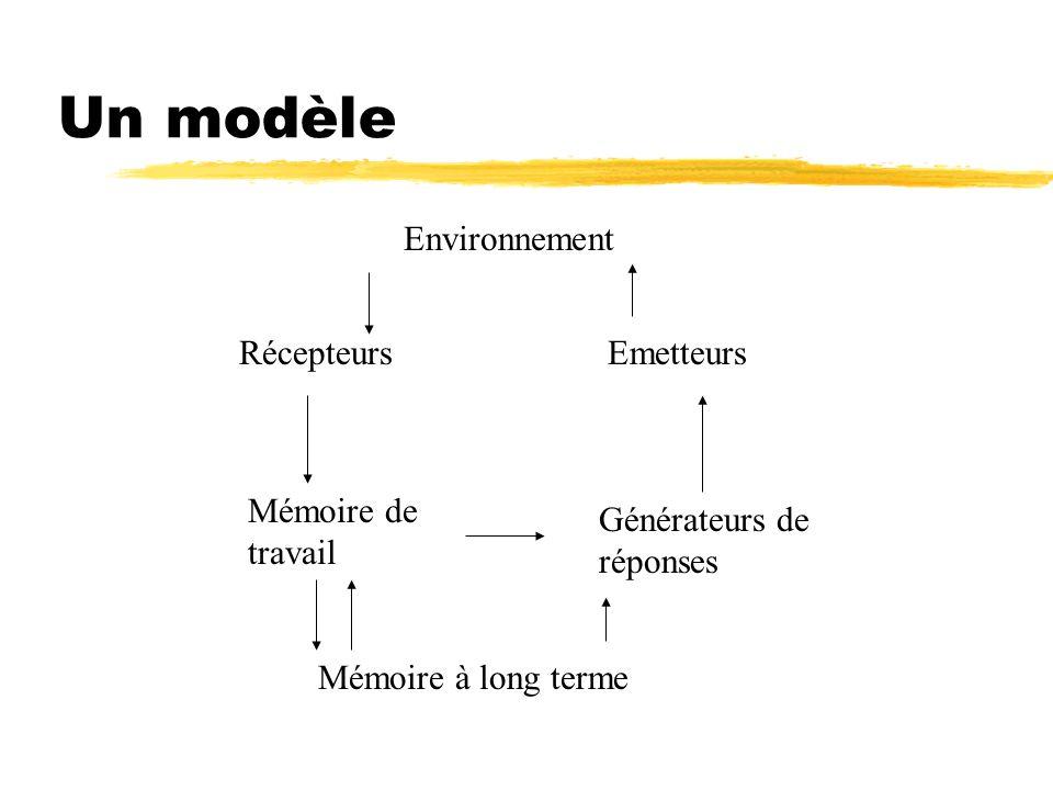 Un modèle Environnement Récepteurs Emetteurs Mémoire de travail